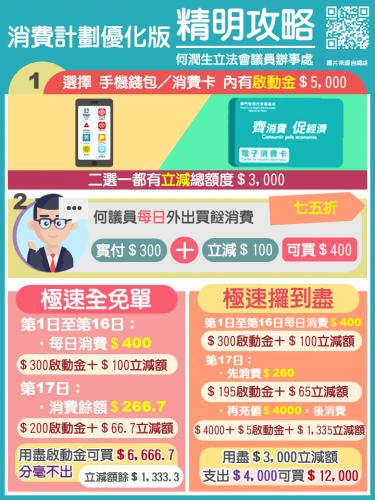 2021.04.13電子消費計劃優化方案消費卡精明攻略